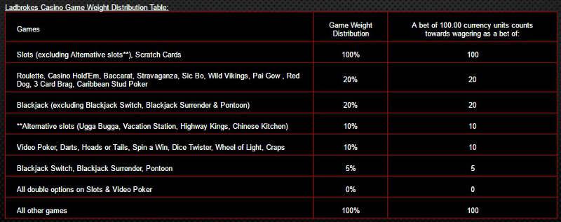ladbrokes-casino-game-weights