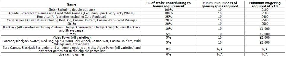 betfair-casino-game-contributions-ndb